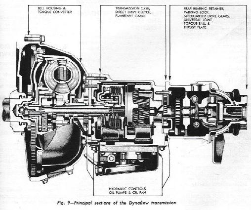 1956 Buick Dynaflow Transmission Specifications moreover 1956 Buick Dynaflow Transmission Maintenance moreover Dynaflow together with 7C 7C  eatmyshifts   7C4L80E BlowUp files 7C4L80E 2 moreover Buick Transmission Diagram. on buick dynaflow transmission diagram