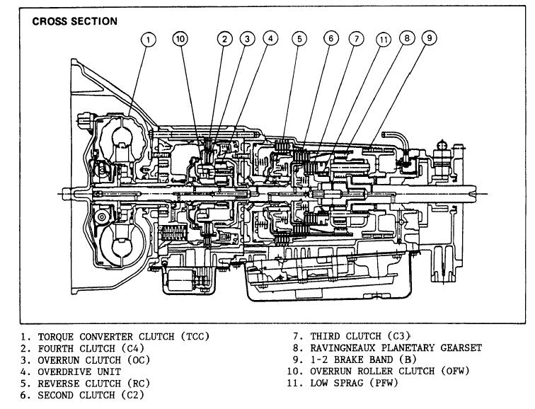 2002 Isuzu Axiom Transmission Diagram - Wiring Diagram Save