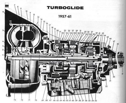 GM Turboglide transmission